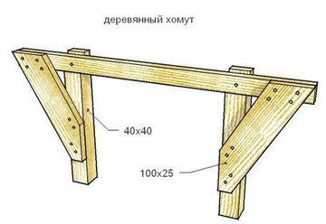Если высота ленточного фундамента находится в пределах 750 мм, установка опалубки начинается с установки и крепления направляющих досок