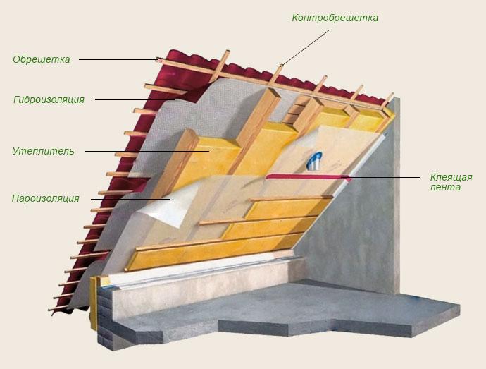 Варианты утепления крыши мансарды – изнутри и снаружи