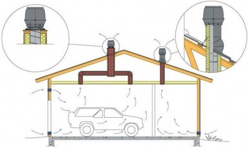 Вентиляция гаража