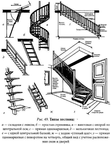 Виды лестниц и их устройство