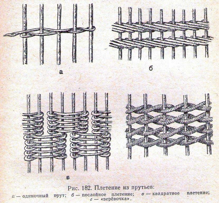 Виды плетения из лозы