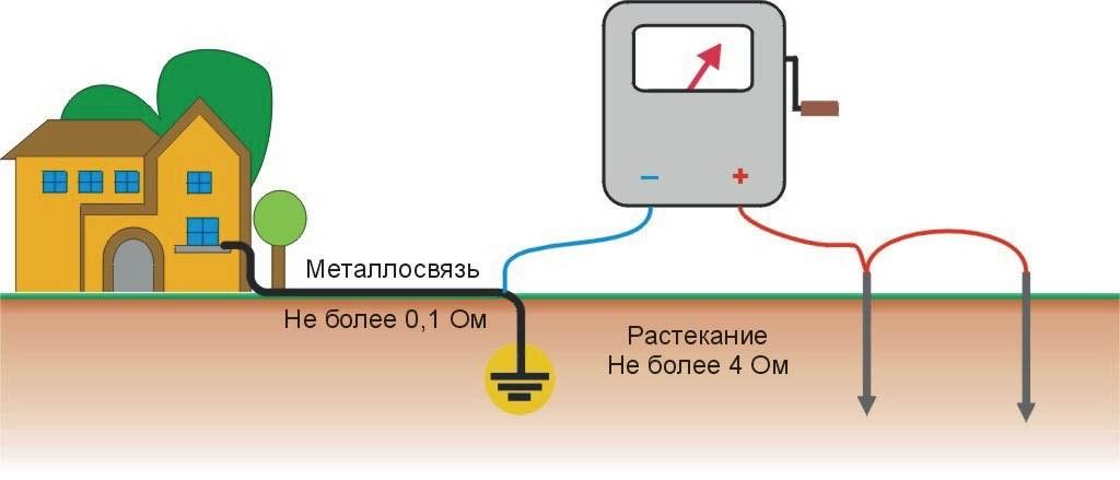 Измерение сопротивления растекания заземления меггером