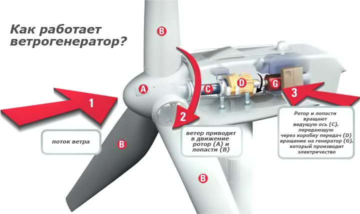 Как работает ветрогенератор