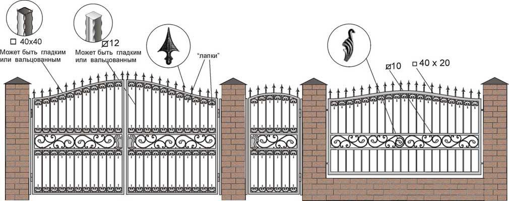 Ковка ворот своими руками