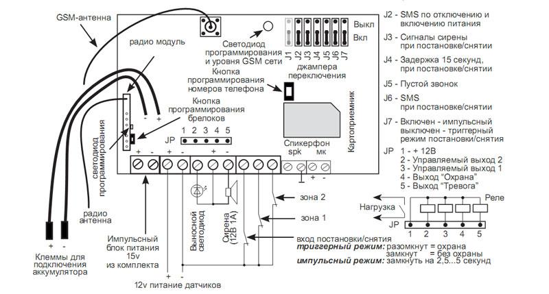 Комплект GSM сигнализации