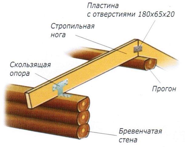 Крепление стропильной системы