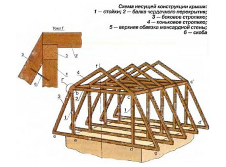 Крыша мансарды