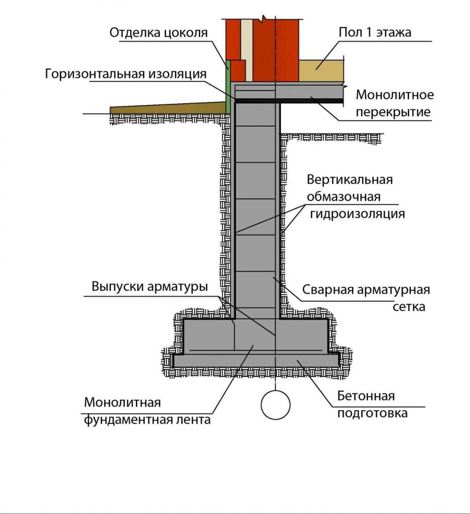 Мелкозаглубленный ленточный фундамент, схема