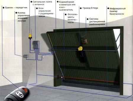 Механизмы подъемно-поворотных ворот