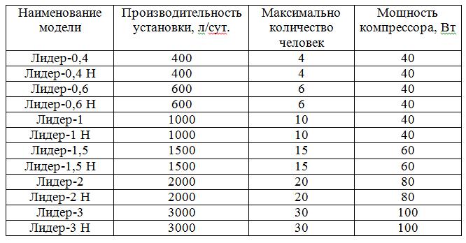 Модедльный ряд и производительность одного из существующих септиков