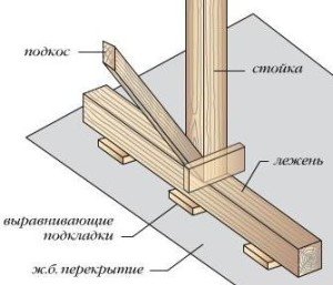 Нижние стропила для мансардной крыши