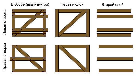 Один из вариантов сборки и обшивки каркаса створок ворот Показать на странице Открыть в полном размере