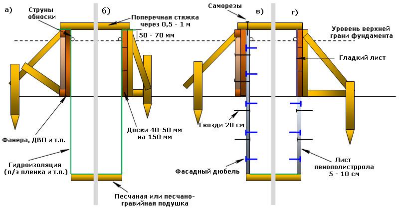 Опалубка ленточного фундамента