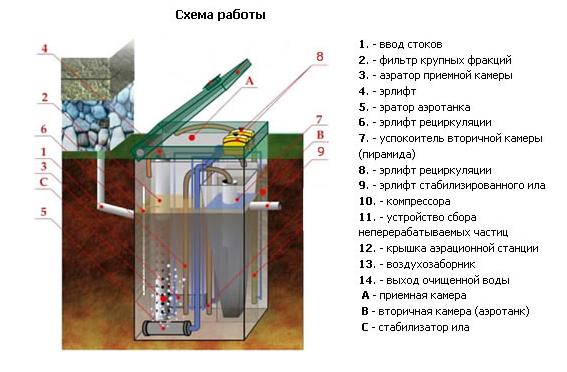 Особенности заводского септика