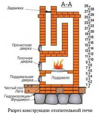 Отопительная печь. Общая схема