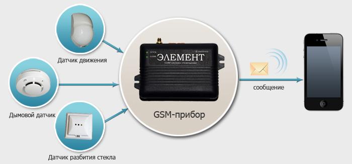 Охрана GSM