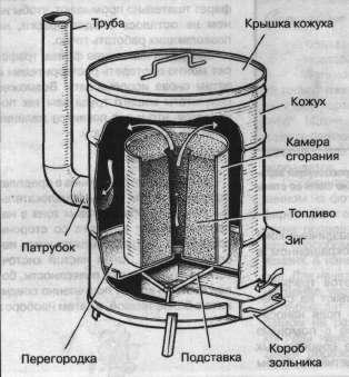 Печь на опилках из двух бочек
