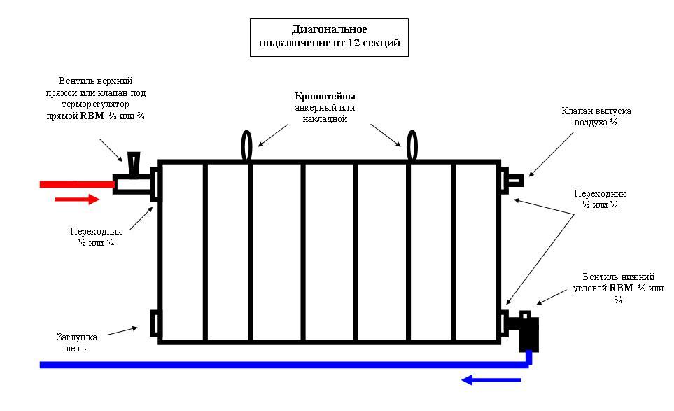 Подключение многосекционного радиатора