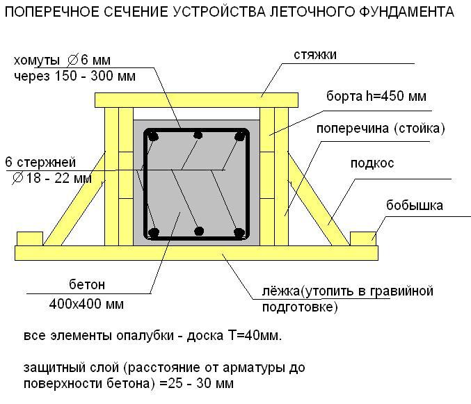 Поперечное сечение ленточного фундамента