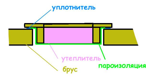Простая схема построения утепленного люка на чердак