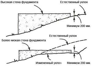 Разметка фундамента