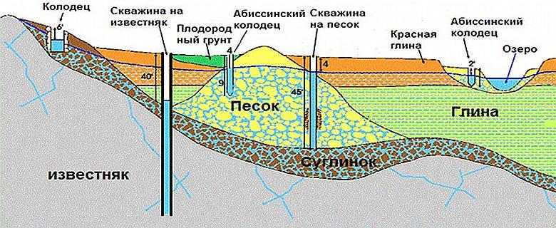 Разновидности скважин