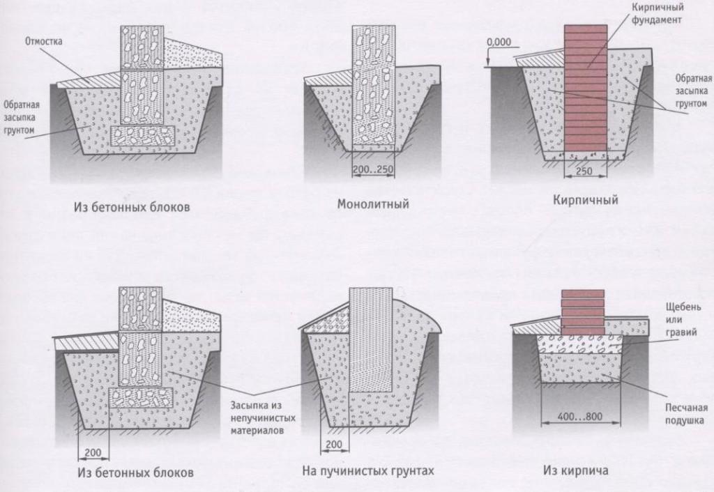 Разновидности схем построения столбчатого фундамента