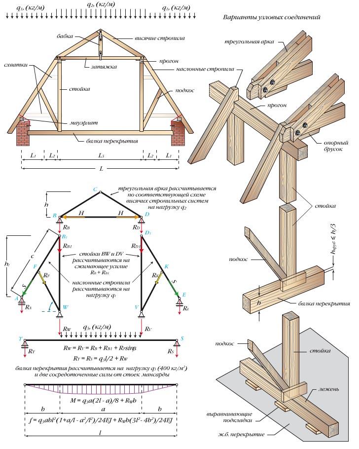 Расчет и создание стропильной системы ломаной крыши