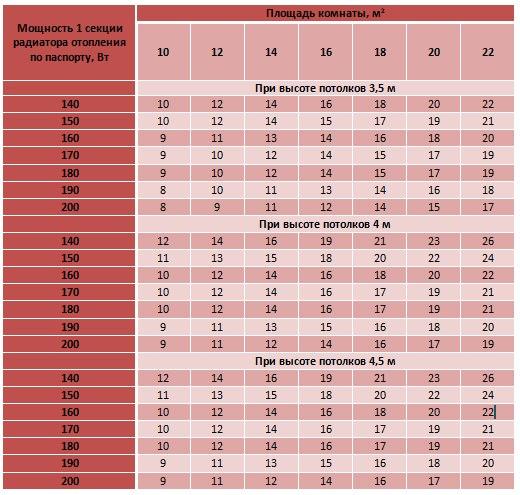 Расчёт радиаторов