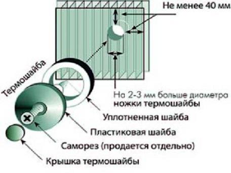 Сверление материала