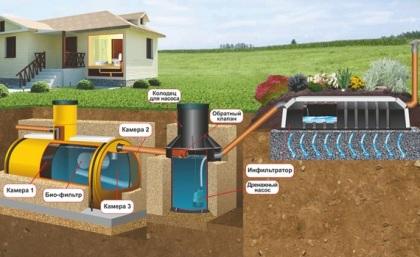 Септик - локальная система канализации