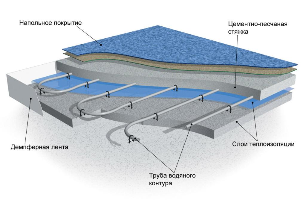 Система «водяной теплый пол»