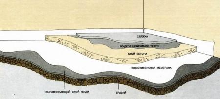 Схема правильной заливки пола в погребе