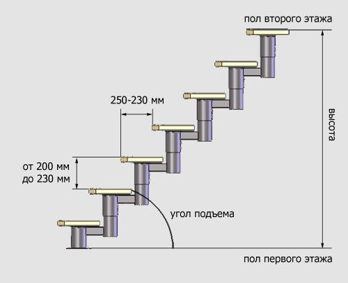 Схема расчета шага лестницы