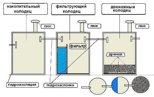 Схема септика из бетонных колец