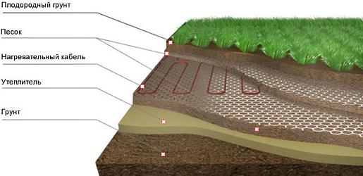 Схема установки греющего кабеля в теплице для обогрева грунта
