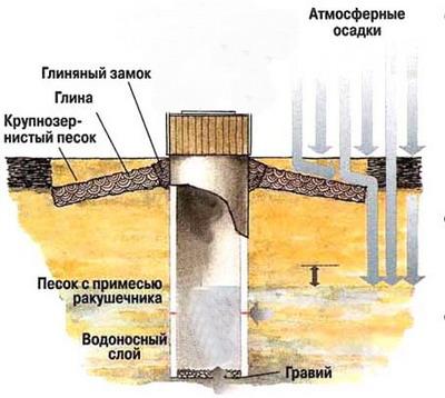 Схема устройства шахтного колодца