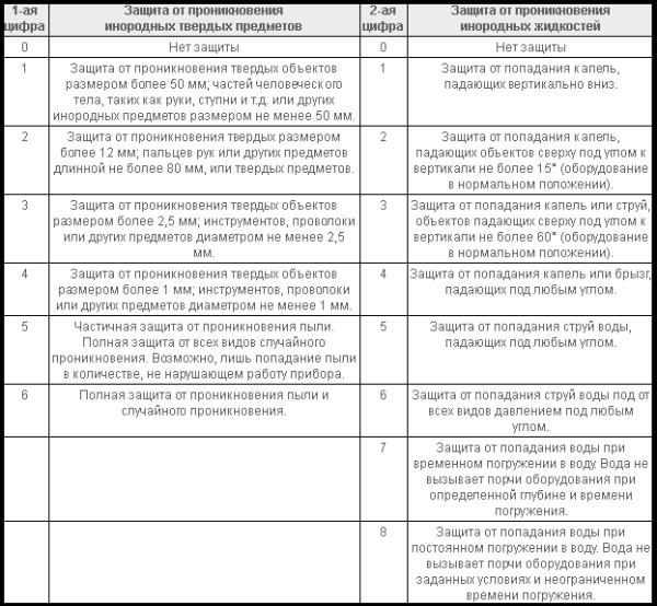 Таблица расшифровки класса защиты IP