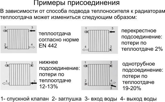 Теплопотери в зависимости от варианта подключения радиаторов