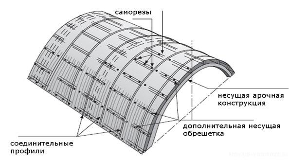 Технология монтажа сотового поликарбоната