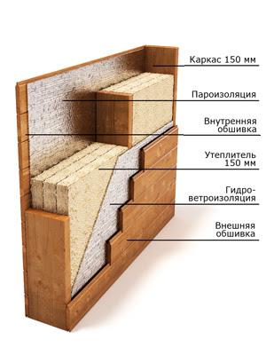 Типовая конструкция стены каркасного дома