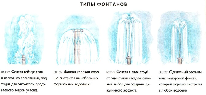 Типы фонтанов