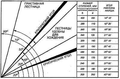 Угол наклона и размер ступеней
