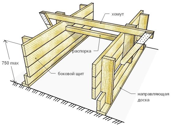 Устройство деревянной опалубки