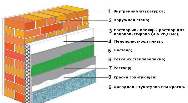 Утепление наружных стен дома с помощью пенопласта
