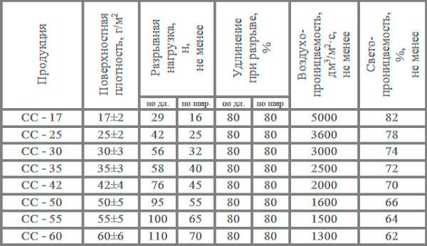 Физико-механические показатели (ФМП) материала Поликс Агро
