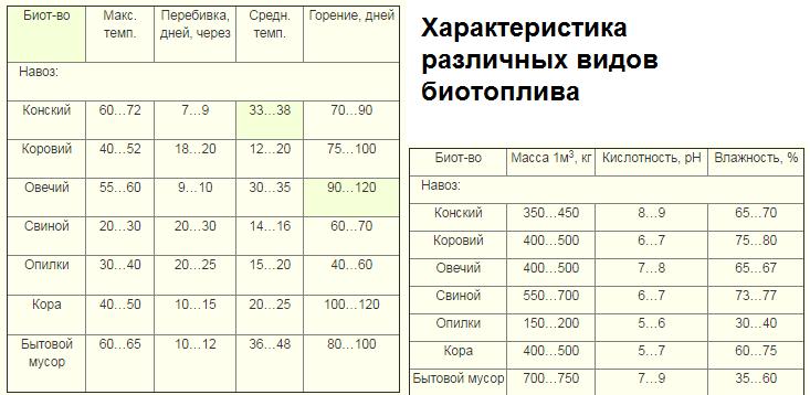 Характеристика различных видов биотоплива