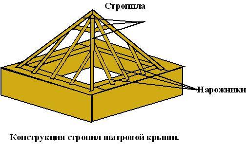 Шатровая крыша своими руками