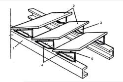 Схема устройства простой металлической лестницы 1 Швеллер. 2 Рифленые металлические ступени. 3 Стальные кобылки. 4 Места сварки. 5 кКронштейны крепления ступеней.