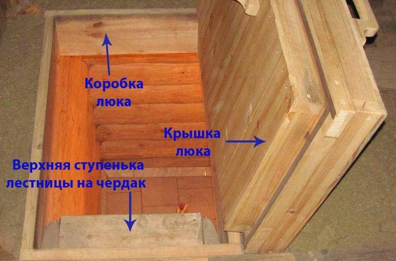 Коробка люка